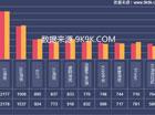 2014网页游戏数据报告(8月)—新游表现优越,流水再创新高